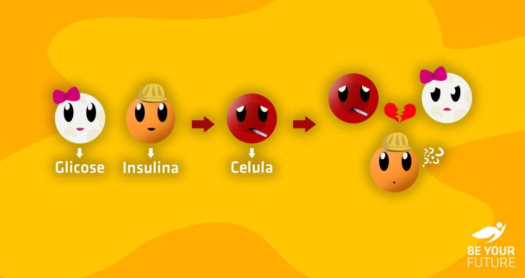 Corpo sedentário significa célula mais resistente e que não recebe bem a glicose.