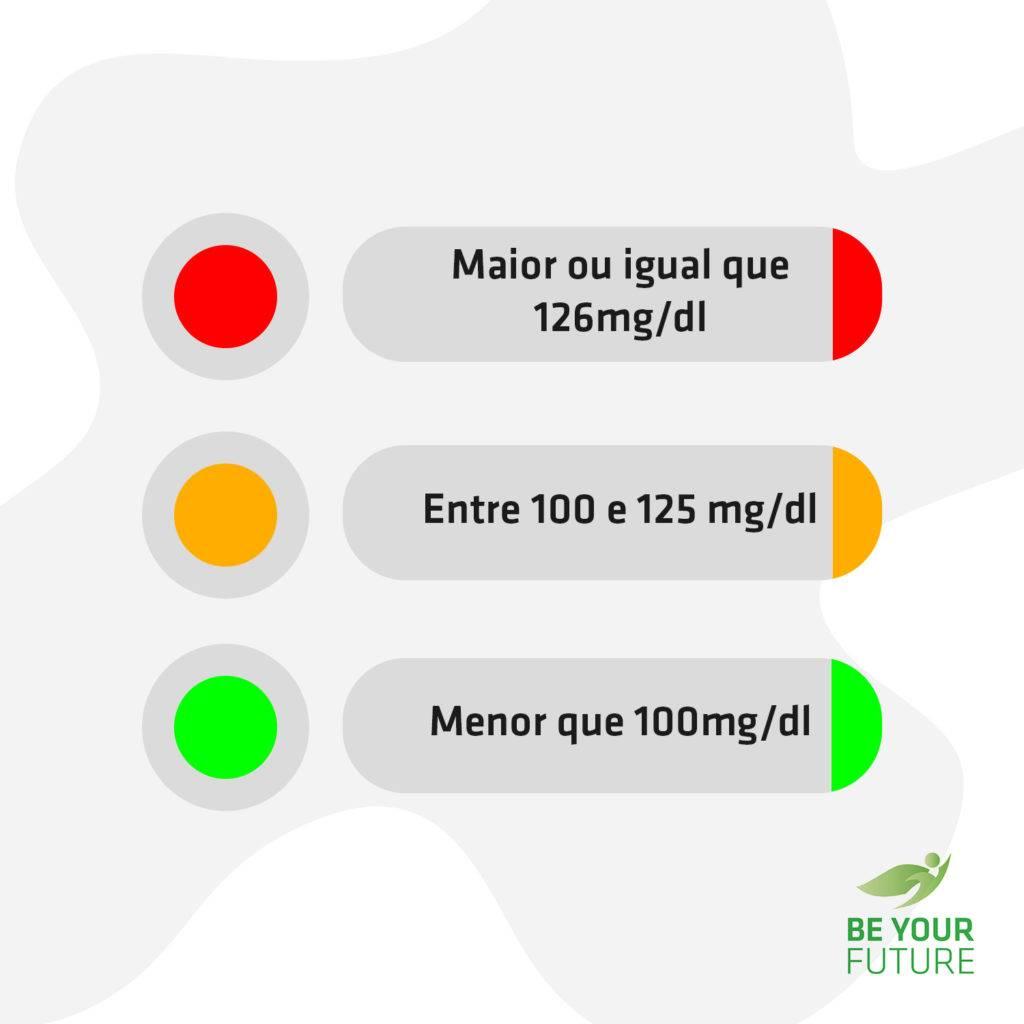 Régua da glicose - Como saber se a medição de sua glicemia pode ser preocupante.