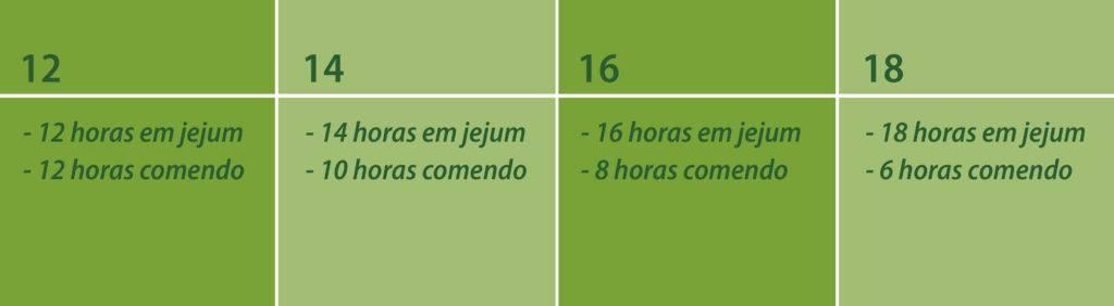 4 tipos de jejum intermitente. 12 horas em jejum e 12 horas se alimentando; 14 horas em jejum e 10 horas se alimentando; 16 horas em jejum e 8 horas se alimentando 18 horas em jejum e 6 horas se alimentando;