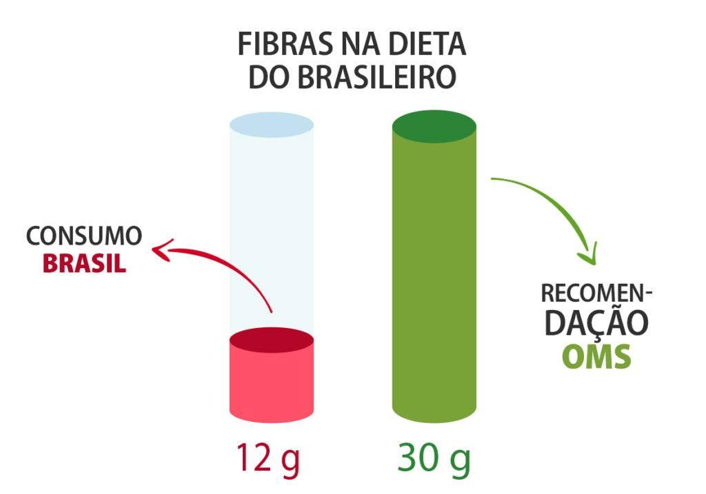alimentos-ricos-em-fibra