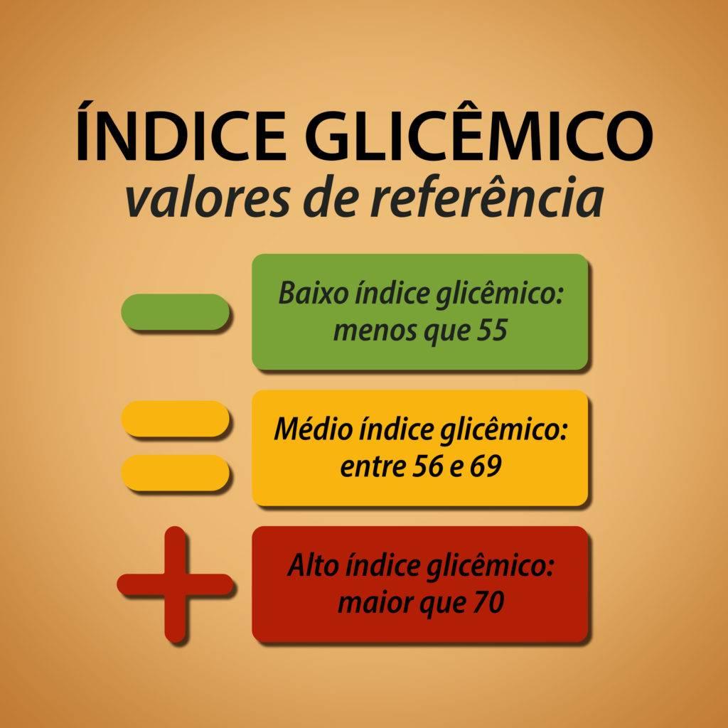 valores-de-referência-para-alimentos Baixo IG: 55 ou menos Médio IG: 56 - 69 Alto IG: 70 ou mais